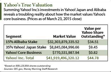 alibaba quote yahoo alibaba group holding ltd nyse baba why yahoo inc s