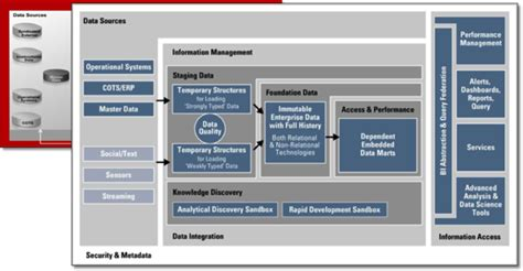 endeca architecture diagram introducing the updated oracle rittman mead information