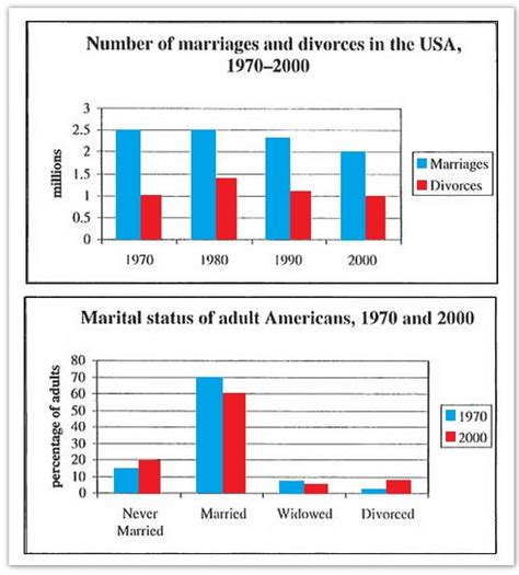 marriage and divorce rates graph the charts below give information about usa marriage and