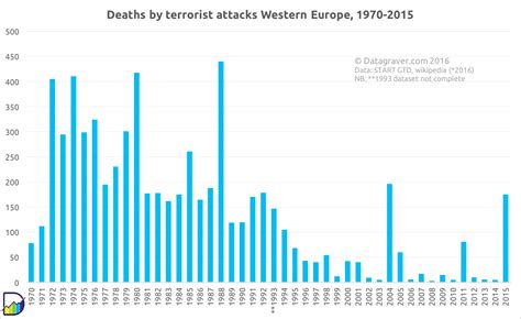Manchester City 2017 Iphone All Hp killed by terrorism per year in western europe 1970