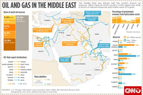 middle east resources map the middle east s wealth of resources gas