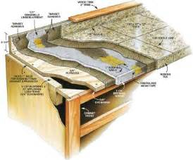How To Replace Kitchen Countertops by How To Install Granite Tile Kitchen Countertops Info