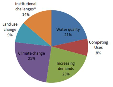 different types of challenges integrated water resources management water resources