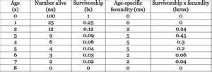 population ecology biology 1510 biological principles