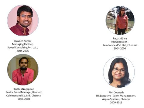 Best Mba Hr Colleges In Chennai by Bsau Is One Of The Top Most Mba Colleges In Chennai