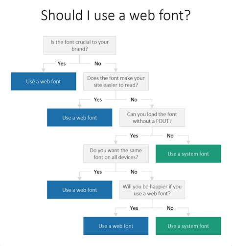 web fonts when you need them when you don t hacker noon