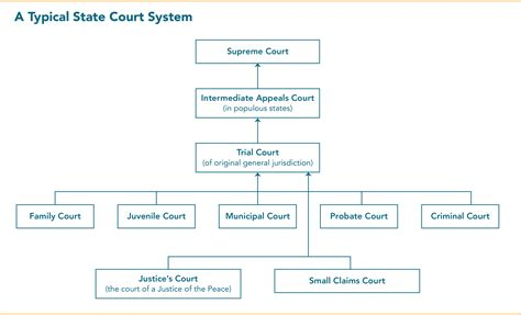 Minnesota Court System Search State Courts 101 Structure And Selection Lambda