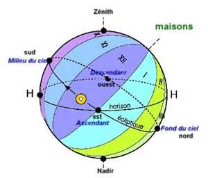 maisons astrologiques