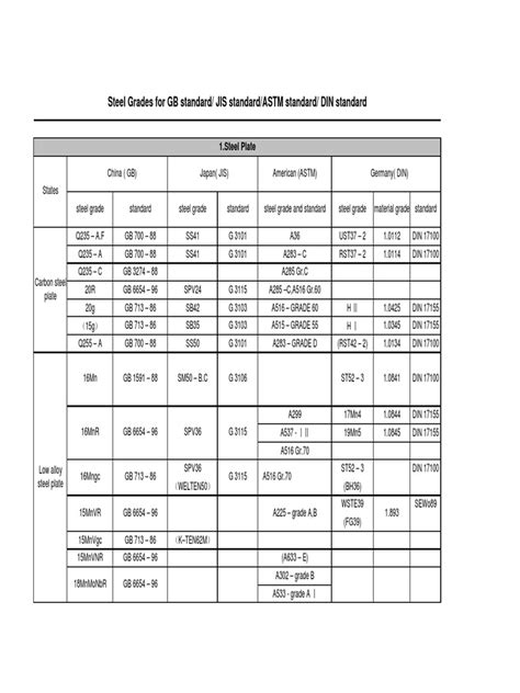 Steel Grades for GB Standard - JIS Standard - ASTM