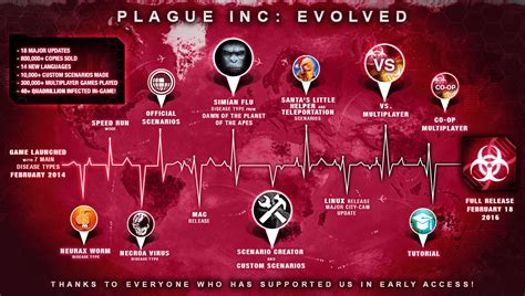 plague inc evolved apk full version download plague inc v1 15 0 apk mod proper all unlocked