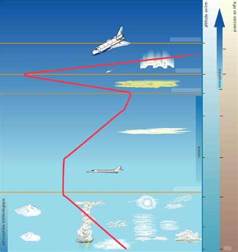 Armosphere L encyclop 233 die larousse en ligne structure de l atmosph 232 re