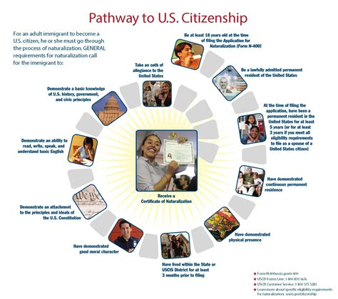 Us citizenship after 3 years of marriage