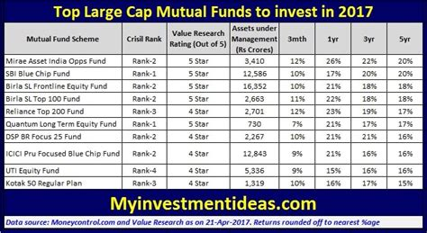 best 10 funds to invest in india for 2014 top 10 large cap funds to invest in 2017