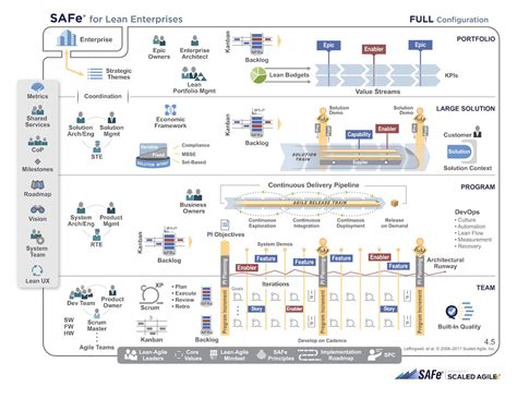 scaled agile framework safe agile methodology ivar jacobson international