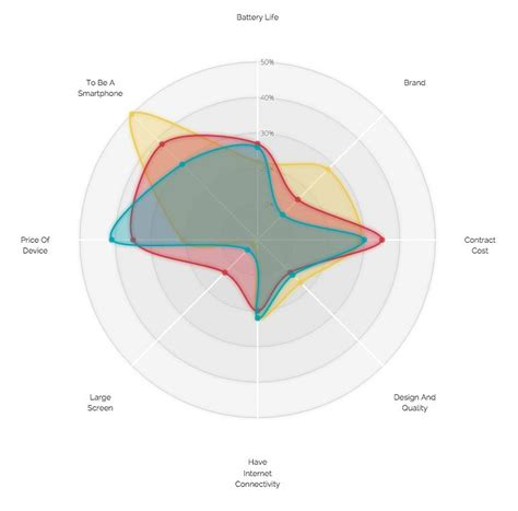 radar layout excel a new design for a radar chart in d3 js you can read more