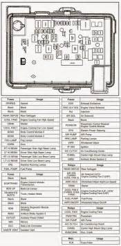 wiring diagrams and free manual ebooks 2008 chevrolet cobalt engine compartment fuse block diagram