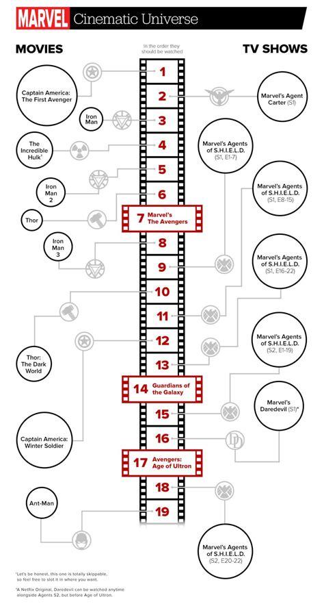 film thor chronologie in dieser reihenfolge solltest du dir die marvel filme und