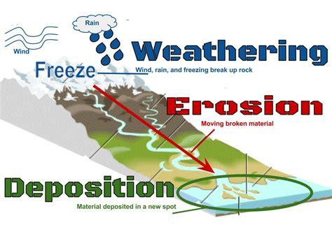 erosion diagram weathering erosion deposition 8th grade science