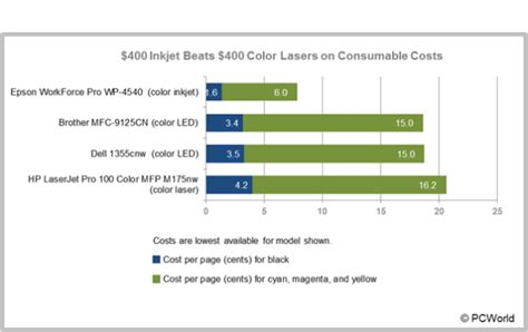 beautiful color laser printer cost per page comparison 56