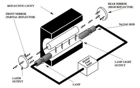 diode pumped xenon lasers nd yag laser optically pumped xenon krypton l jpg