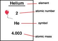 Describe The Difference Between Electrons Protons And Neutrons Difference Between Atomic Mass And Atomic Number Atomic