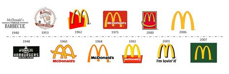 Homepage Design Trends by What Makes A World Famous Logo Colleen Keith Design