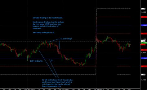 gann positional swing calculator trading systems iii gann levels some new thinking