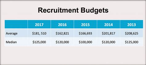 recruiting budget pictures to pin on pinterest pinsdaddy