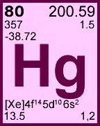 Hg On Periodic Table by Chemical Stability Mercury Stability Facts