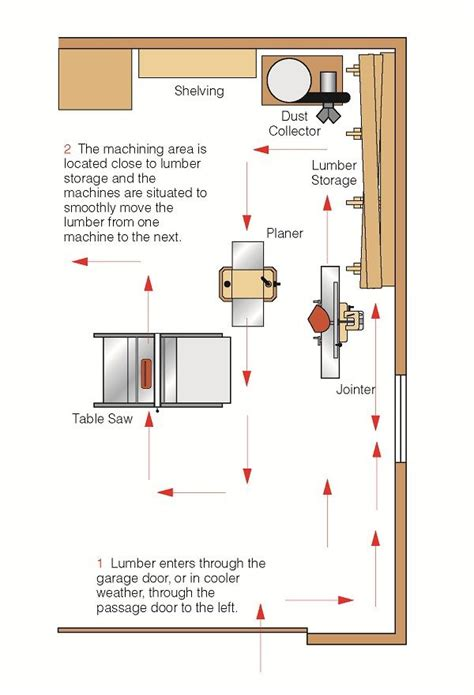 woodworkers workshop plans 17 best ideas about shop layout on woodworking