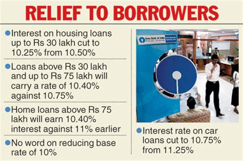 lowest interest rate for housing loan state bank of india housing loan interest 28 images sbi home loan statement in