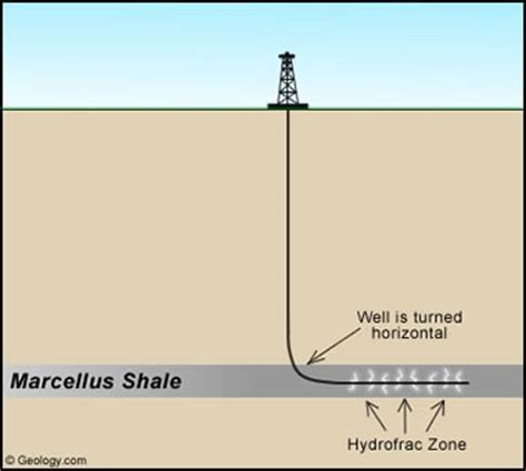 hydraulic fracturing of oil & gas wells drilled in shale