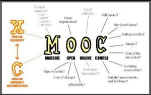 Mooc Mba Degree by Moocs Provide Mba Primer But No Replacement Mba