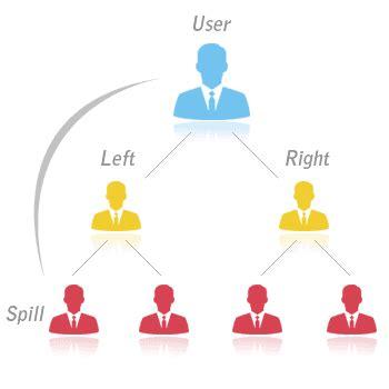 Multi Level Marketing Plus binary mlm compensation plan try live demo