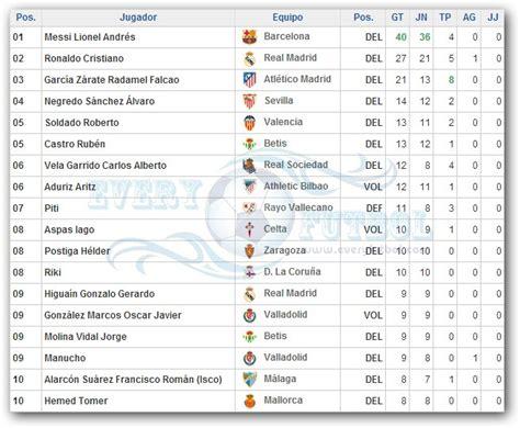 tabla posiciones liga espaola bbva 2015 2016 liga 90 tabla de goleadores de la liga espaola 2015 liga