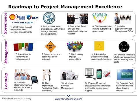 program management roadmap maps update 14221080 roadmap project management what