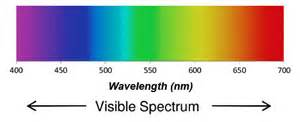 color spectrum definition understanding wavelengths in fiber optics fiber optic