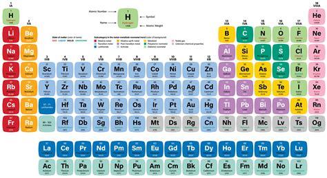 stagno tavola periodica metalli centro analisi caim