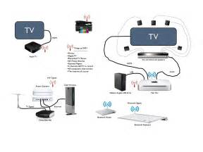 slick rv entertainment system and wifi network