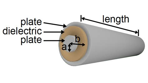 cylindrical parallel plate capacitor cylindrical capacitor formula 28 images phy214 capacitors physics capacitors 8 of 8