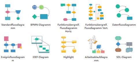 Vorlage Word Flussdiagramm Standardflussdiagramm Prozessablaufdarstellen Mit Basis Formen