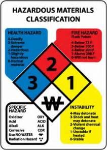 Hazmat Table Burleigh County Emergency Management Hazardous Materials
