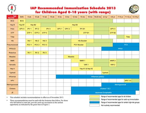 vaccination schedule chart vaccination chart and schedule in india