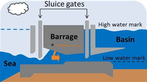 tidal barrage diagram power energize connecticut