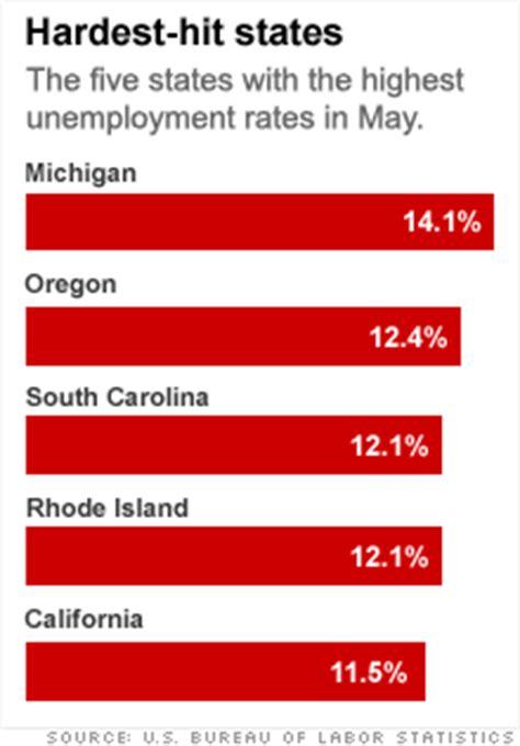 unemployment fha no green shoots in employment blown mortgage