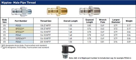 test port comoso product pd series test port couplings