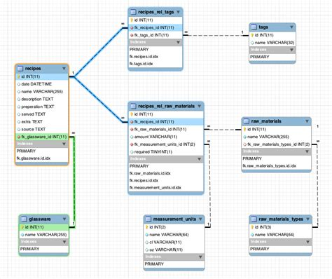using only entity relationship diagram to query mysql mysql what foregin key relations should i use in my