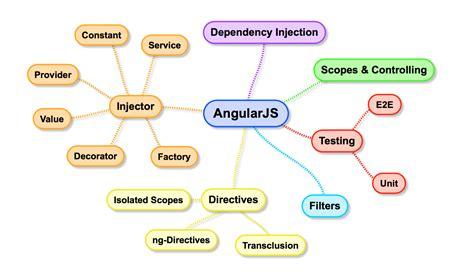 angularjs external template image collections templates