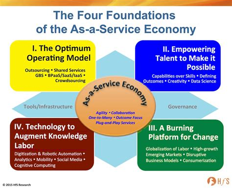 a to be a service the four foundations of the as a service economy part i getting your outsourcing and