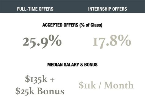 Putting Money In Fund For Mba by Career Spotlight Consulting Mba Program